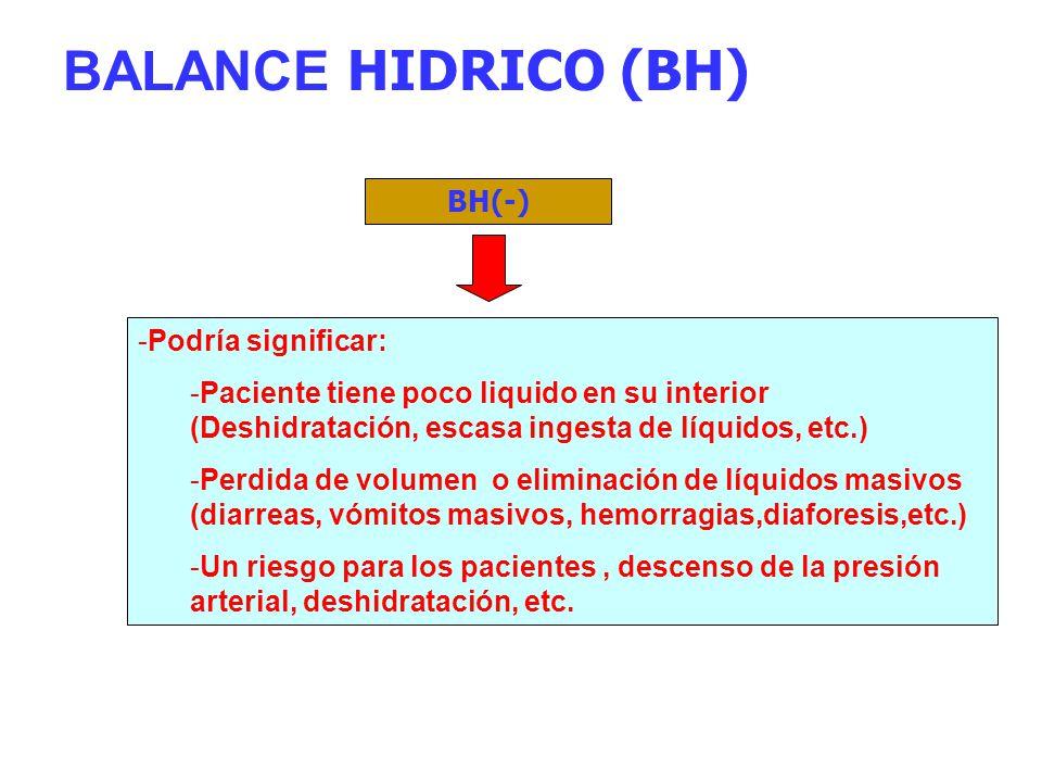 BALANCE HIDRICO (BH) BH(-) Podría significar: