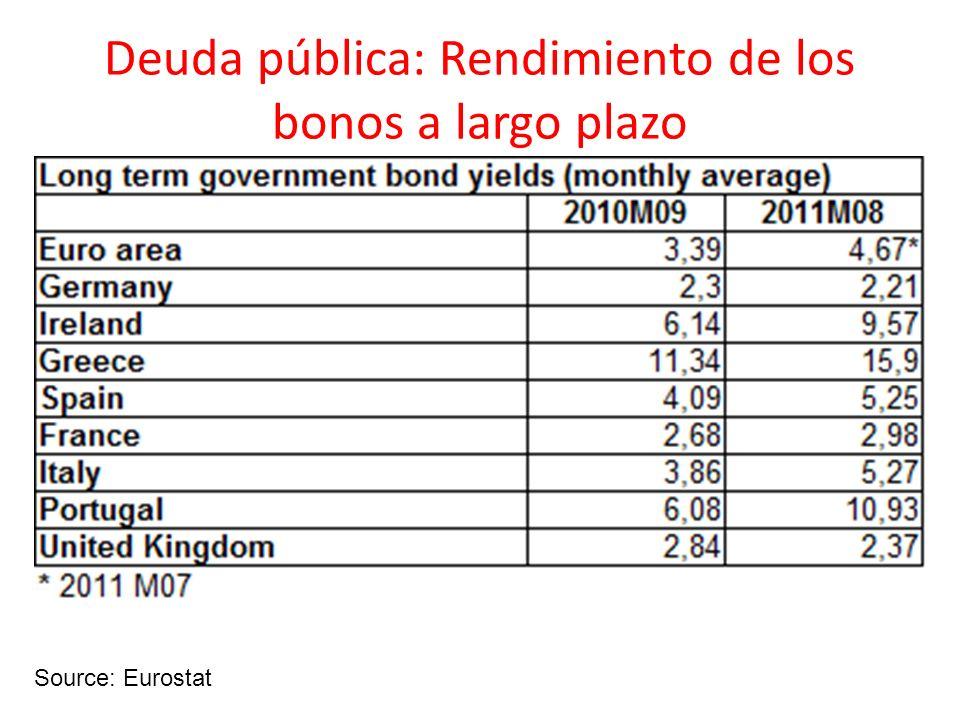 Deuda pública: Rendimiento de los bonos a largo plazo