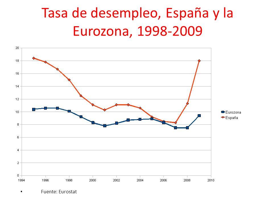 Tasa de desempleo, España y la Eurozona, 1998-2009