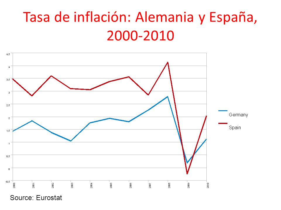 Tasa de inflación: Alemania y España, 2000-2010
