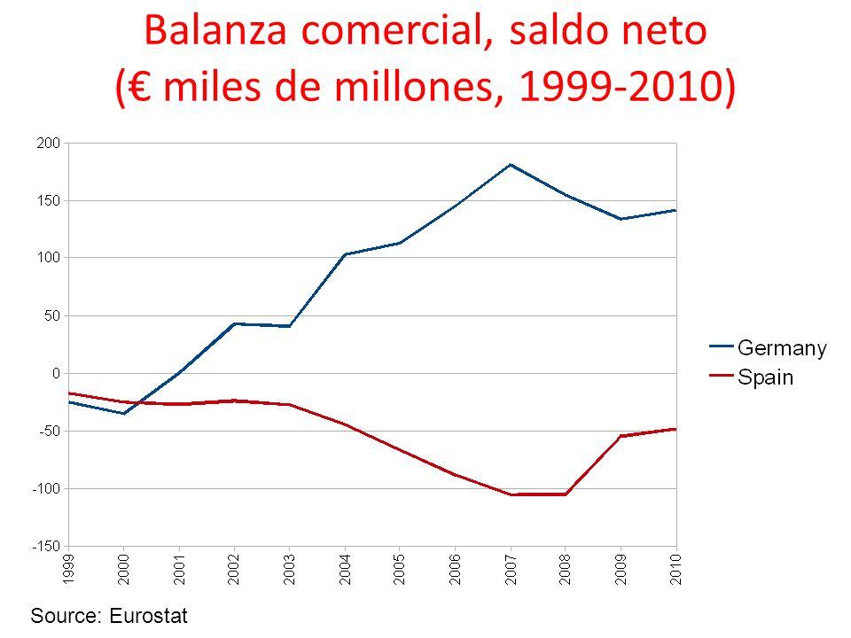 Balanza comercial, saldo neto (€ miles de millones, 1999-2010)