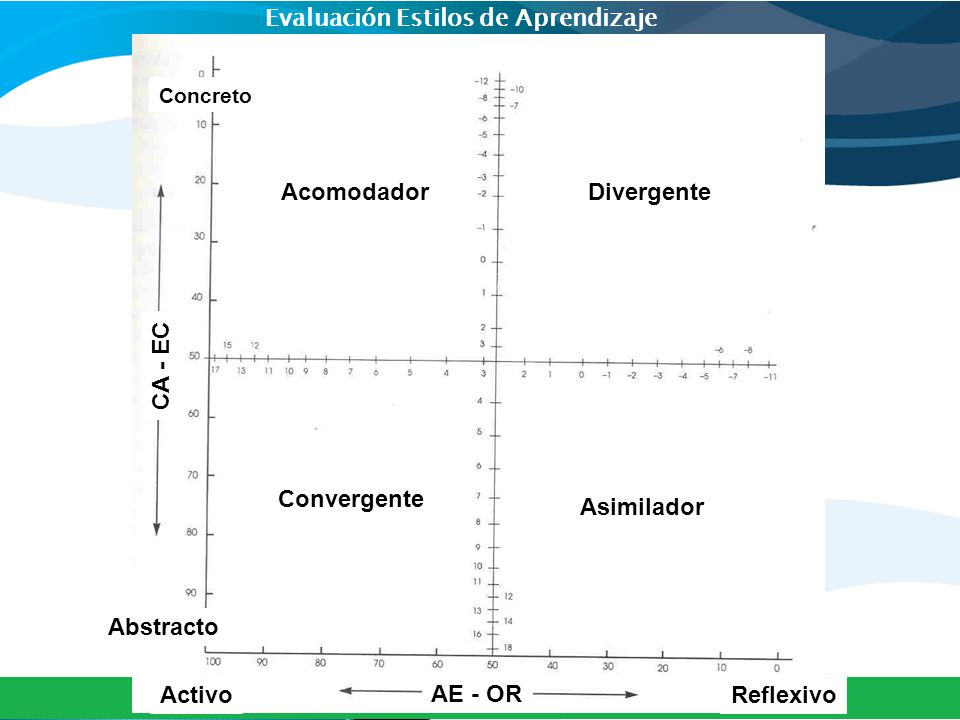 Evaluación Estilos de Aprendizaje