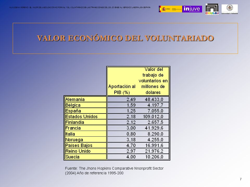 VALOR ECONÓMICO DEL VOLUNTARIADO