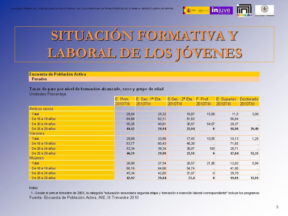 SITUACIÓN FORMATIVA Y LABORAL DE LOS JÓVENES