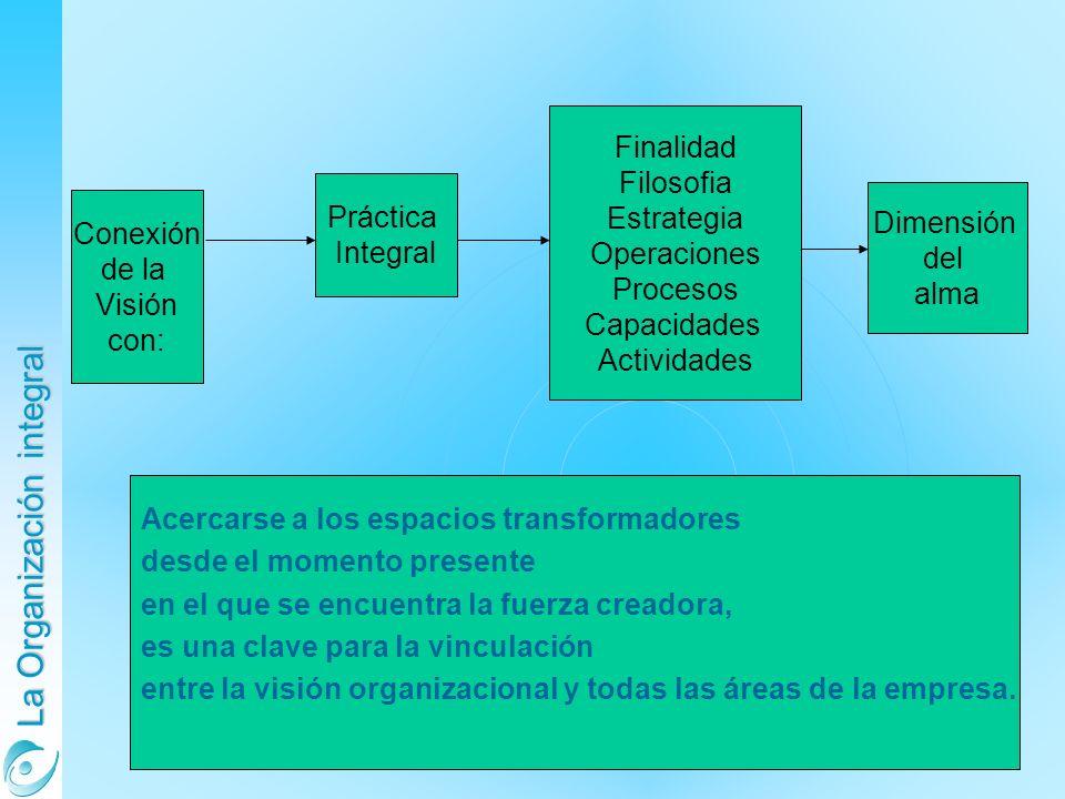 Finalidad Filosofia. Estrategia. Operaciones. Procesos. Capacidades. Actividades. Práctica. Integral.