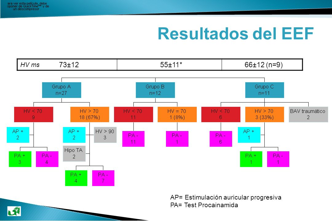 Resultados del EEF 73±12 55±11* 66±12 (n=9) HV ms