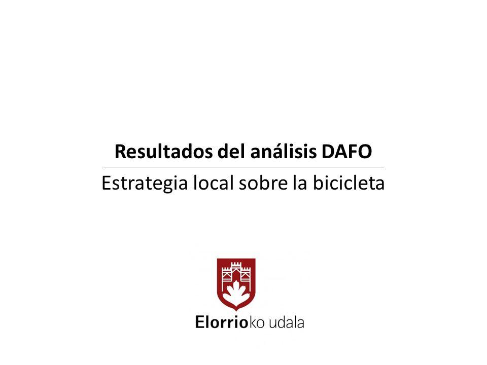Resultados del análisis DAFO