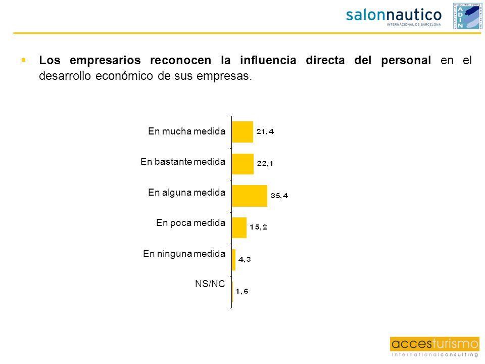 Los empresarios reconocen la influencia directa del personal en el desarrollo económico de sus empresas.
