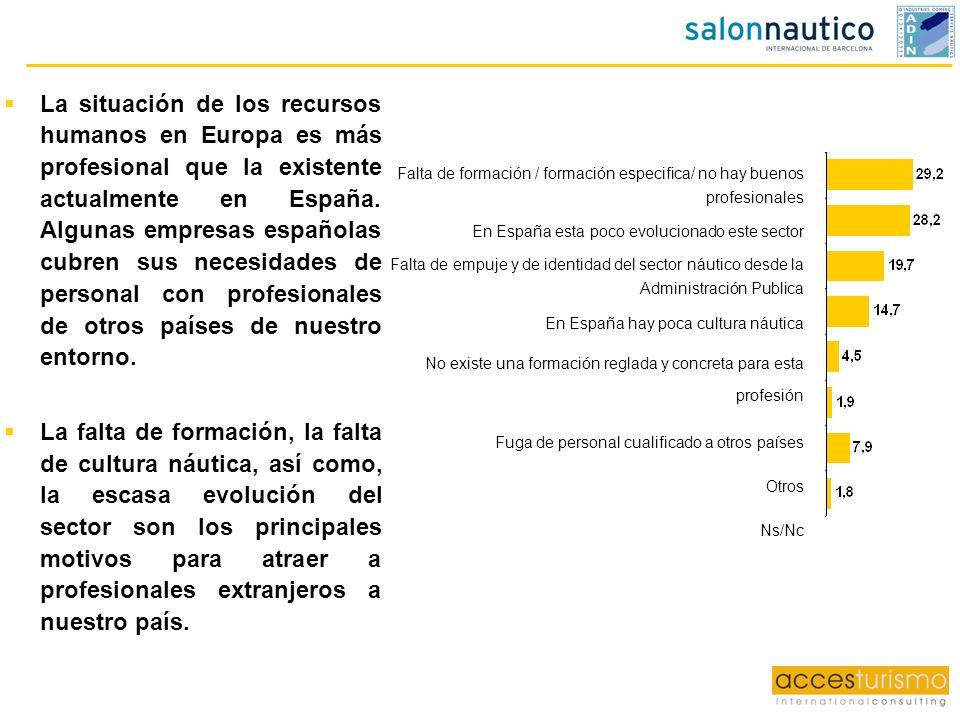 La situación de los recursos humanos en Europa es más profesional que la existente actualmente en España. Algunas empresas españolas cubren sus necesidades de personal con profesionales de otros países de nuestro entorno.