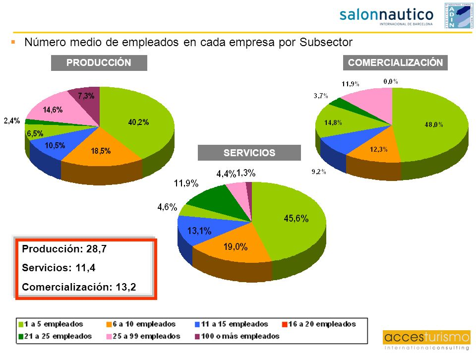 Número medio de empleados en cada empresa por Subsector