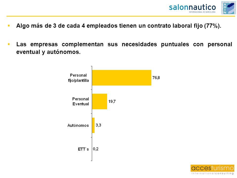 Algo más de 3 de cada 4 empleados tienen un contrato laboral fijo (77%).