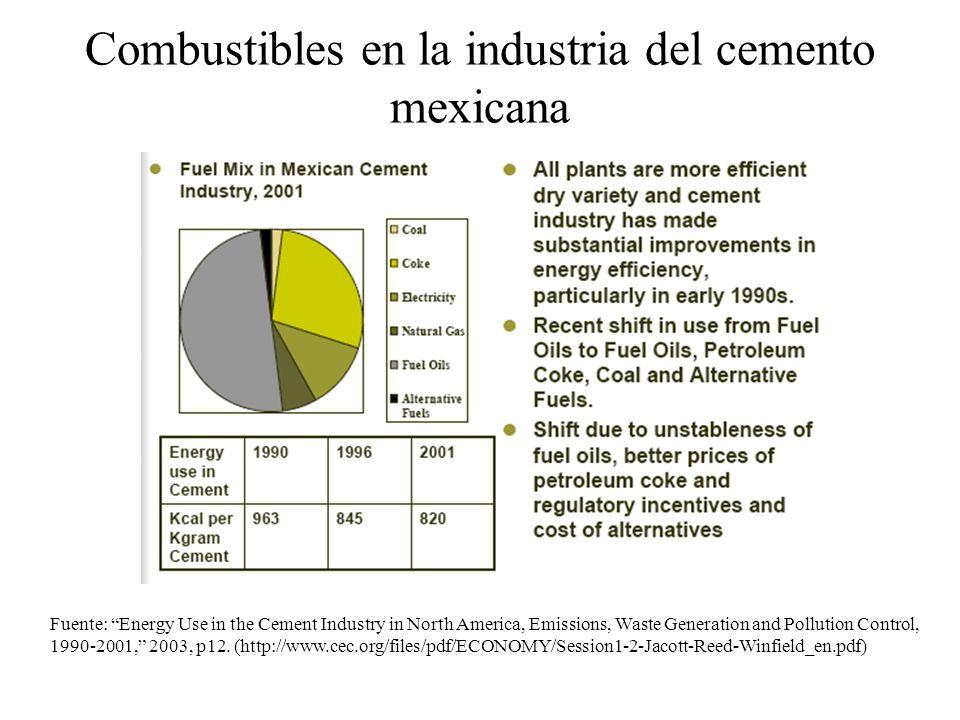 Combustibles en la industria del cemento mexicana