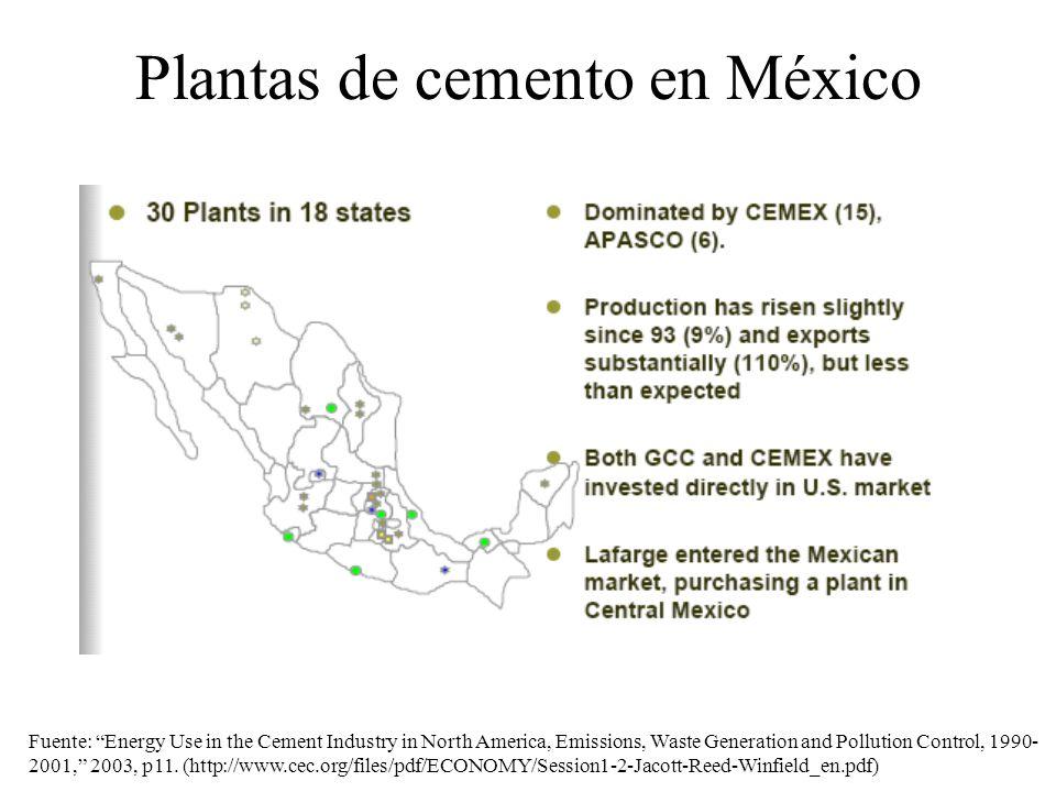Plantas de cemento en México