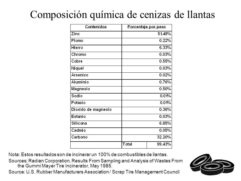 Composición química de cenizas de llantas