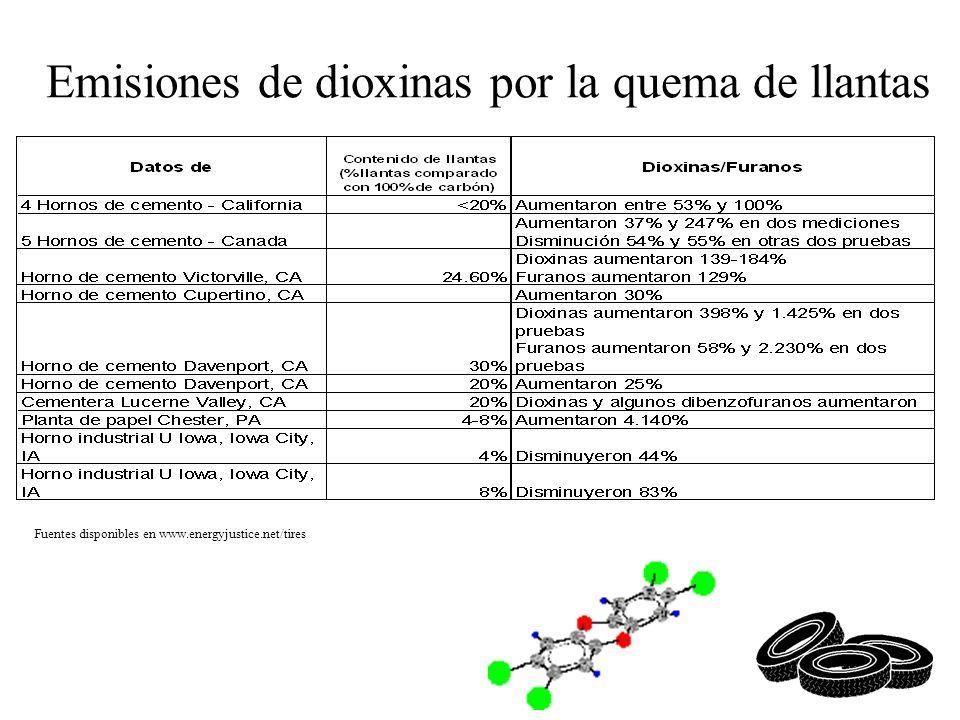 Emisiones de dioxinas por la quema de llantas