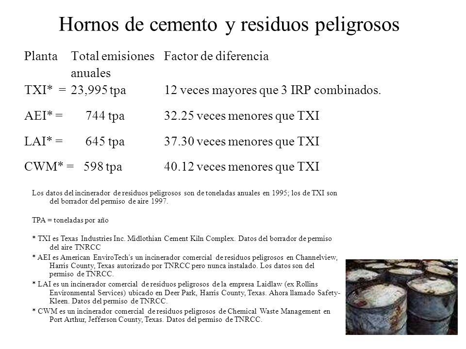 Hornos de cemento y residuos peligrosos