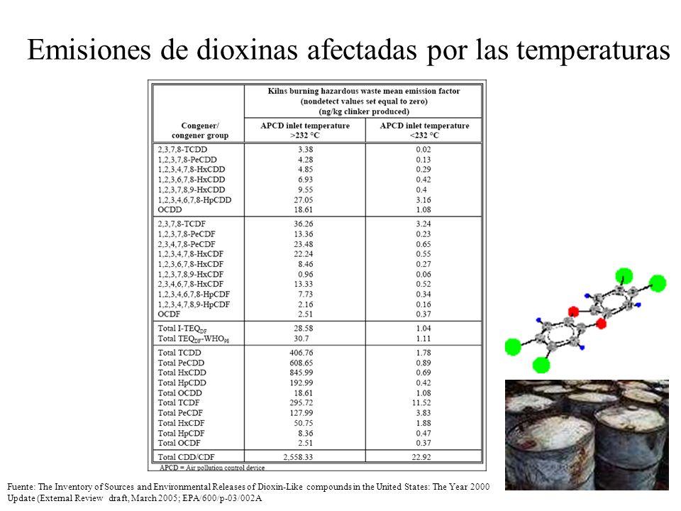 Emisiones de dioxinas afectadas por las temperaturas