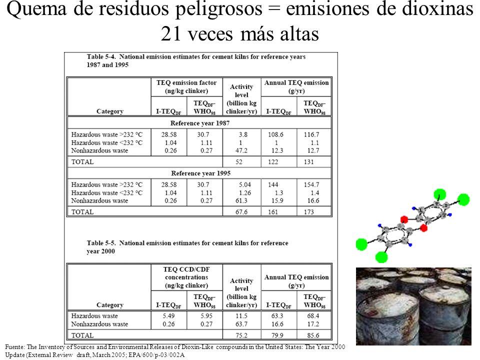 Quema de residuos peligrosos = emisiones de dioxinas 21 veces más altas