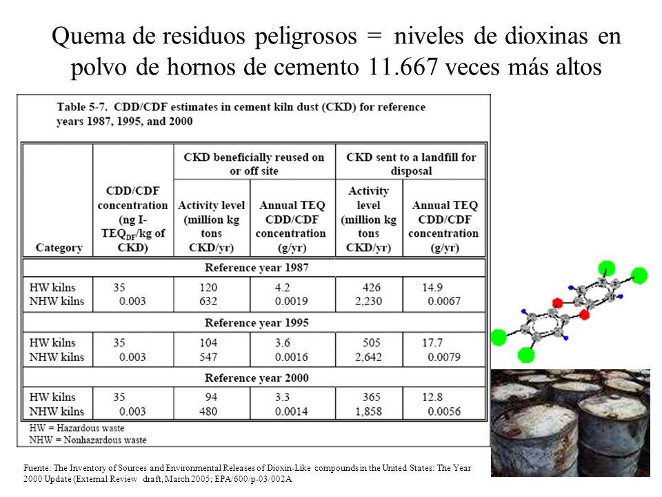 Quema de residuos peligrosos = niveles de dioxinas en polvo de hornos de cemento 11.667 veces más altos