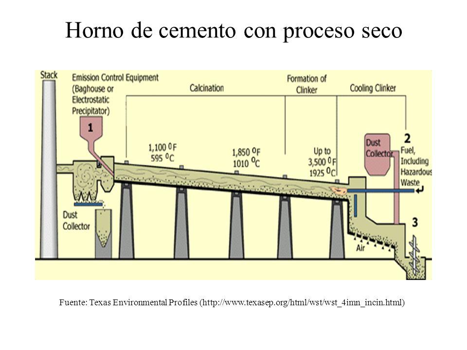 Horno de cemento con proceso seco