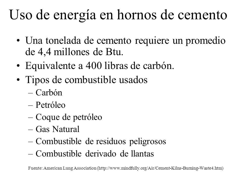Uso de energía en hornos de cemento