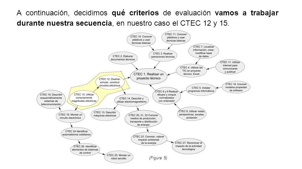 A continuación, decidimos qué criterios de evaluación vamos a trabajar durante nuestra secuencia, en nuestro caso el CTEC 12 y 15.