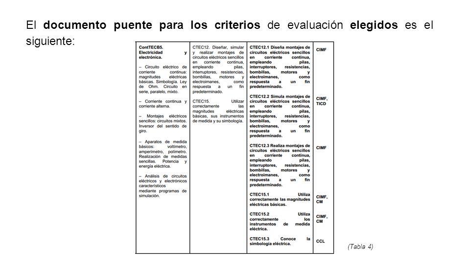 El documento puente para los criterios de evaluación elegidos es el siguiente: