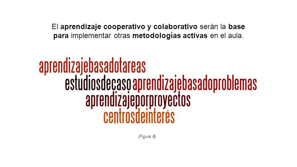 El aprendizaje cooperativo y colaborativo serán la base para implementar otras metodologías activas en el aula.