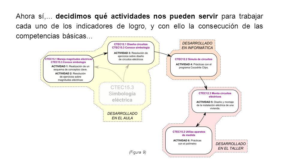 Ahora sí,... decidimos qué actividades nos pueden servir para trabajar cada uno de los indicadores de logro, y con ello la consecución de las competencias básicas...