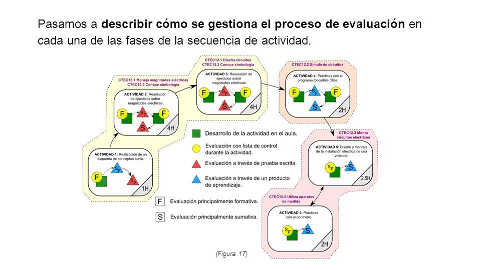 Pasamos a describir cómo se gestiona el proceso de evaluación en cada una de las fases de la secuencia de actividad.