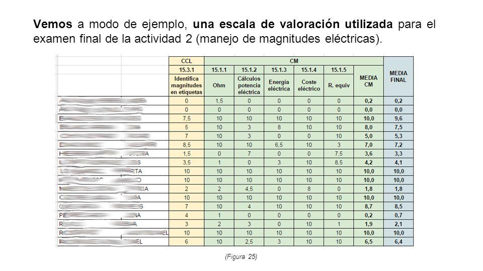 Vemos a modo de ejemplo, una escala de valoración utilizada para el examen final de la actividad 2 (manejo de magnitudes eléctricas).