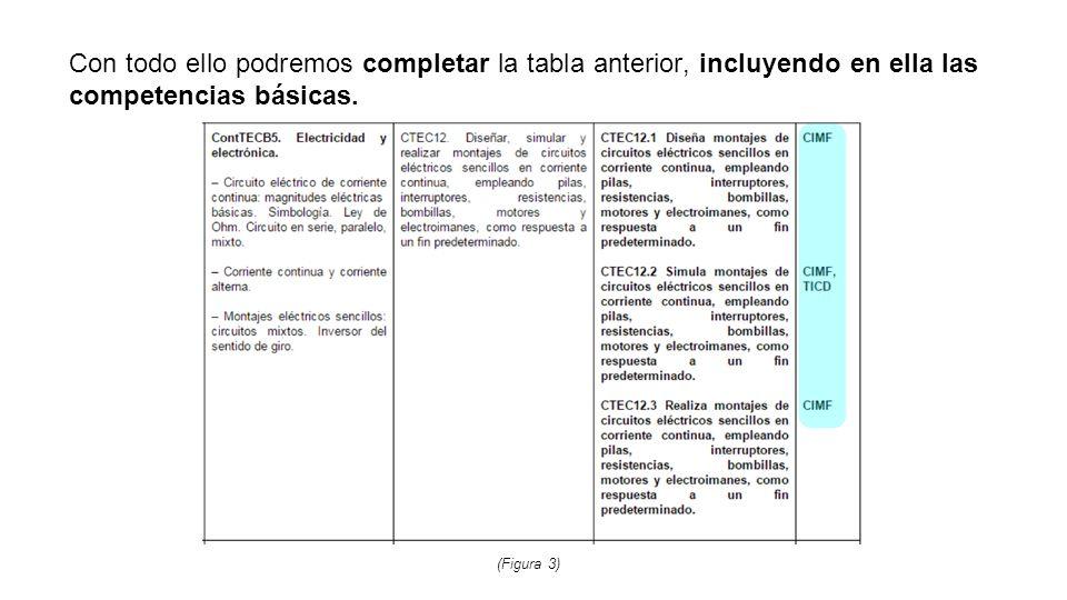 Con todo ello podremos completar la tabla anterior, incluyendo en ella las competencias básicas.