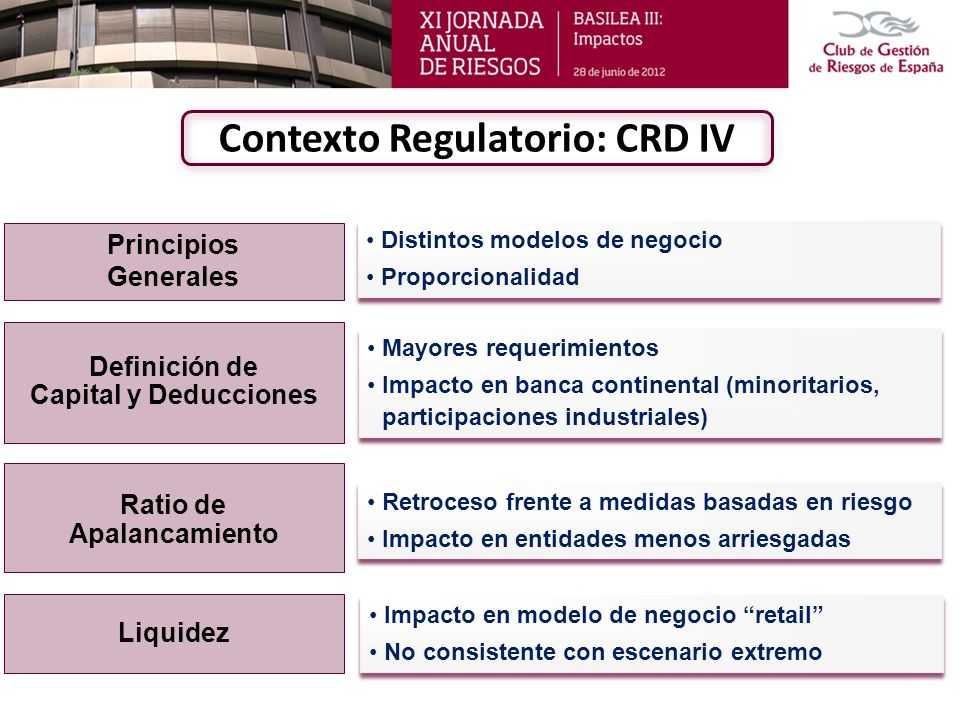 Contexto Regulatorio: CRD IV