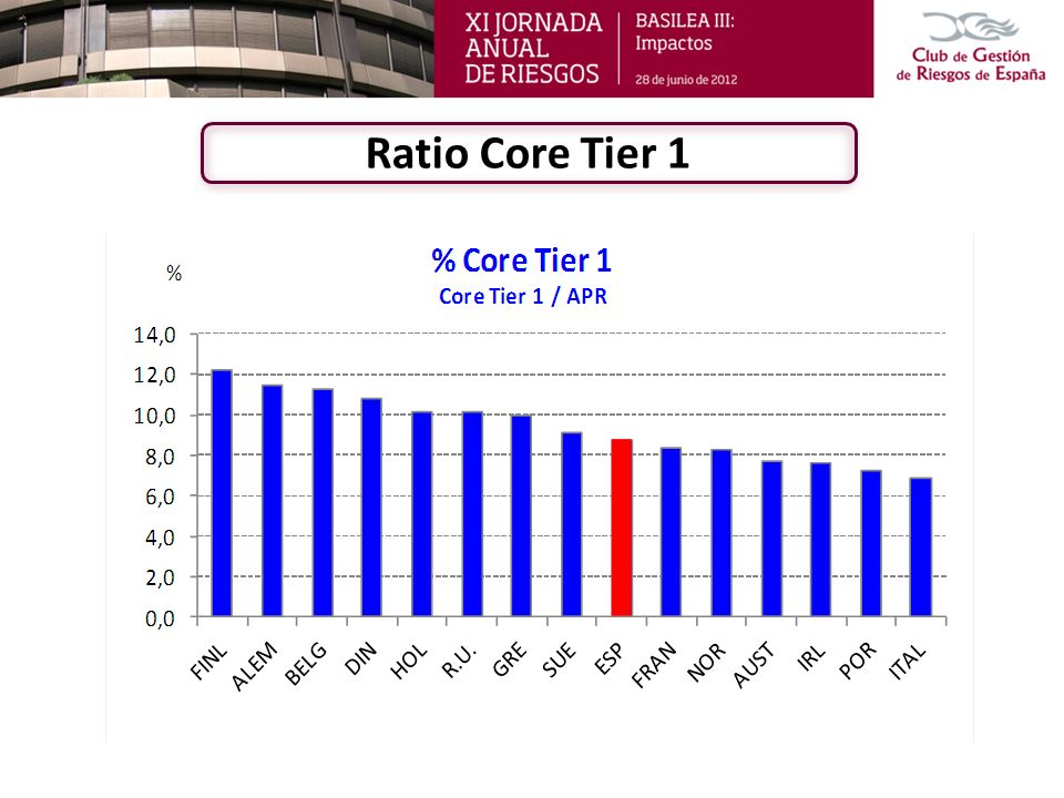 Ratio Core Tier 1