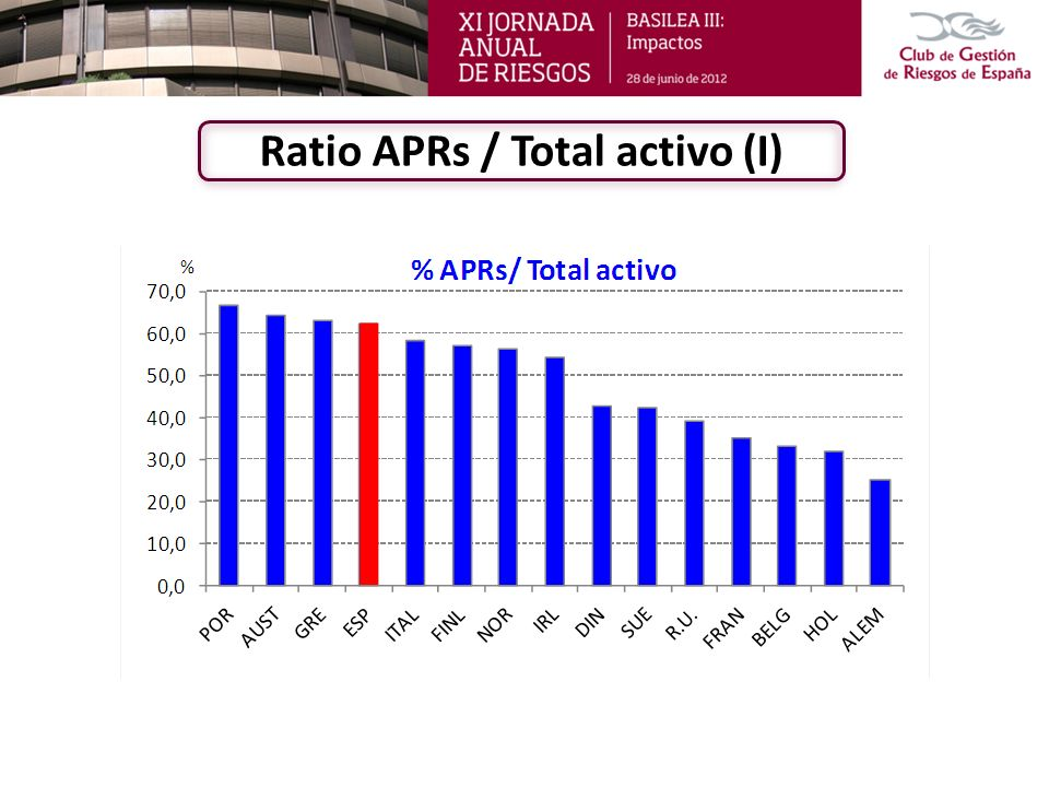 Ratio APRs / Total activo (I)