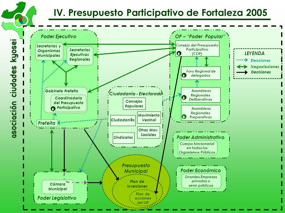 IV. Presupuesto Participativo de Fortaleza 2005