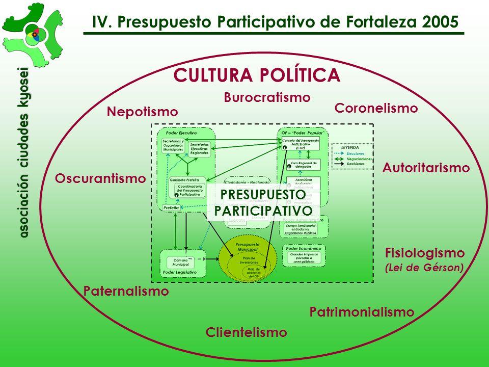 PRESUPUESTO PARTICIPATIVO Fisiologismo (Lei de Gérson)