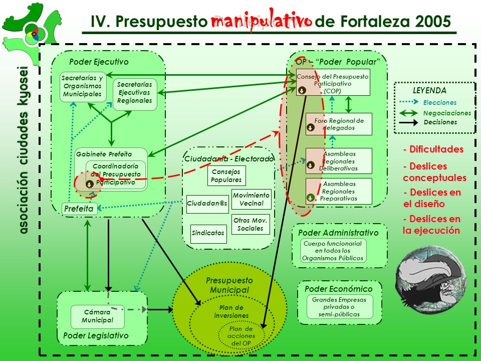 manipulativo IV. Presupuesto Participativo de Fortaleza 2005