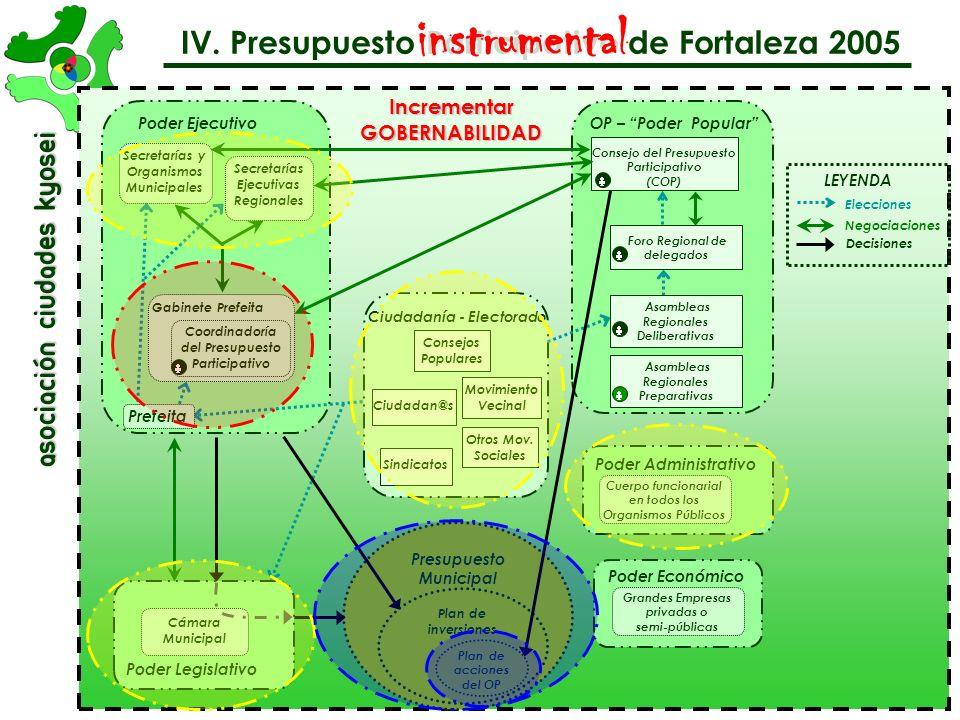instrumental IV. Presupuesto Participativo de Fortaleza 2005