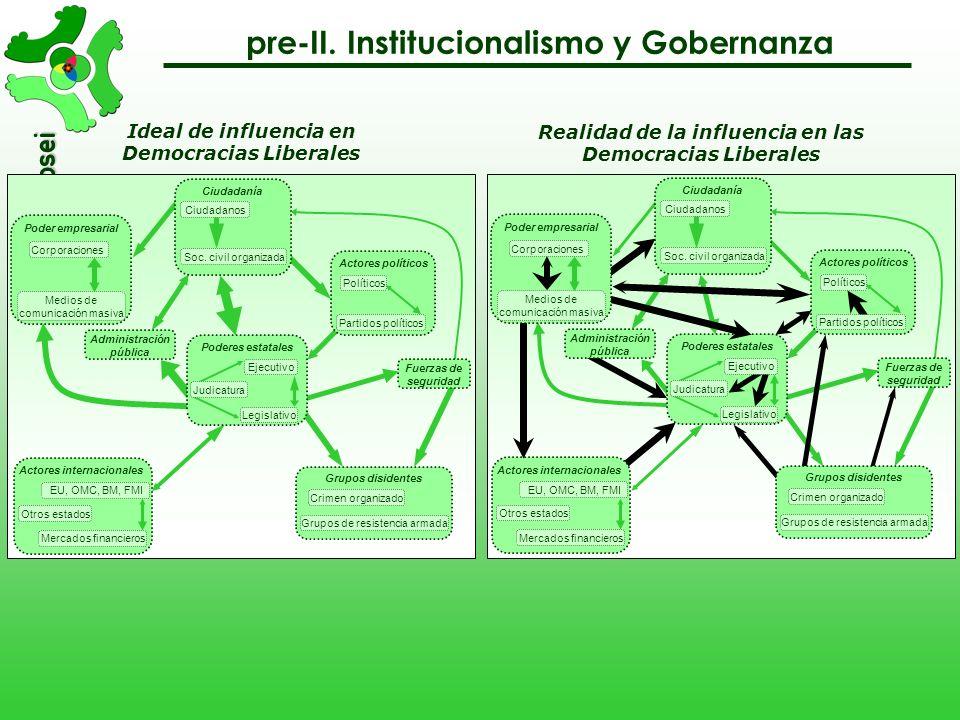 pre-II. Institucionalismo y Gobernanza