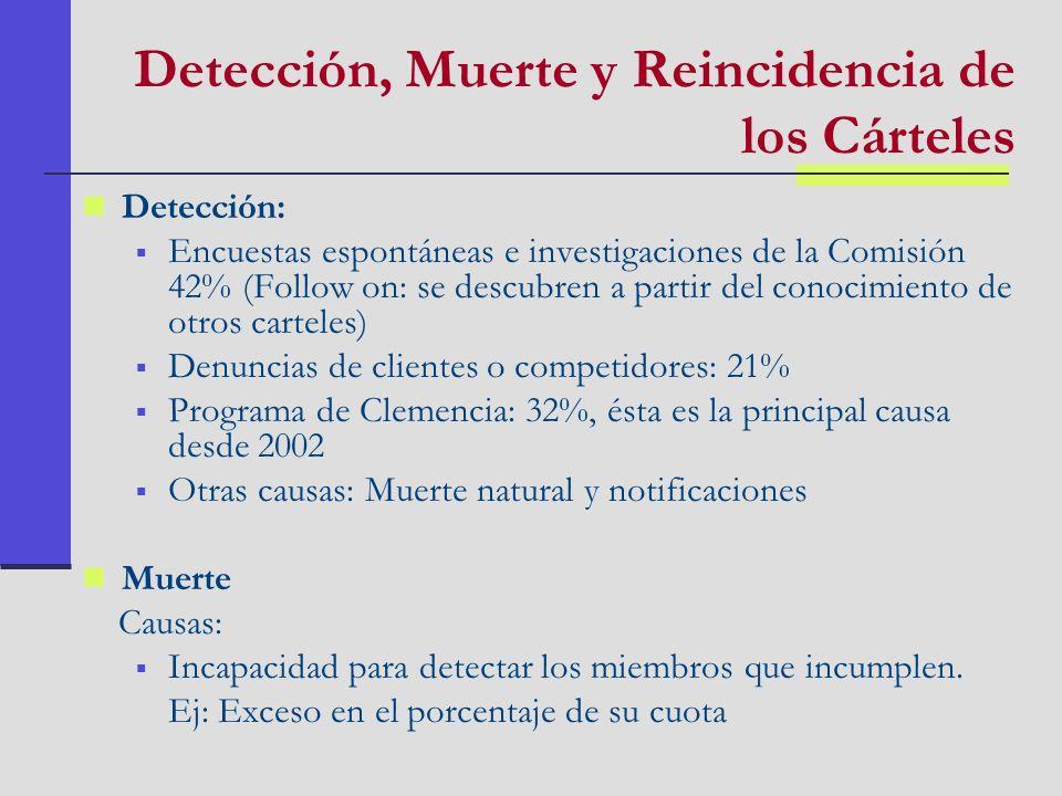 Detección, Muerte y Reincidencia de los Cárteles