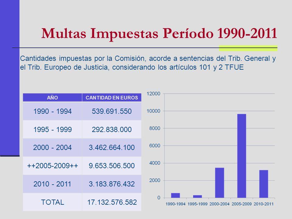 Multas Impuestas Período 1990-2011