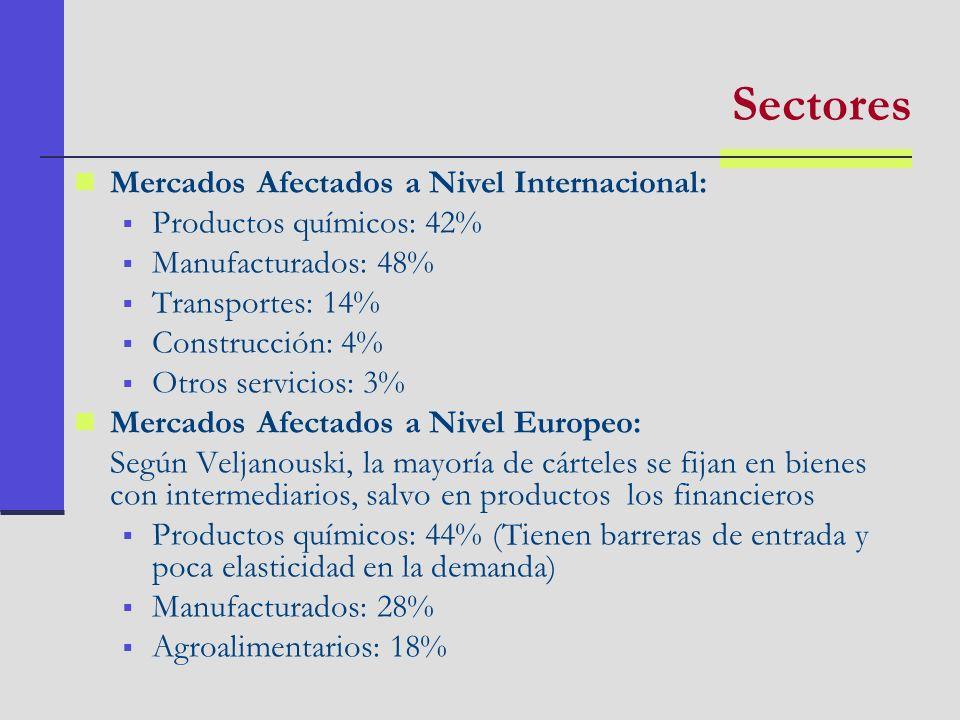 Sectores Mercados Afectados a Nivel Internacional: