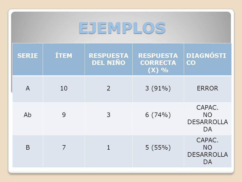 EJEMPLOS SERIE ÍTEM RESPUESTA DEL NIÑO RESPUESTA CORRECTA (X) %