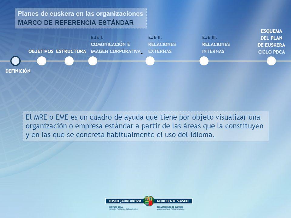 Planes de euskera en las organizaciones