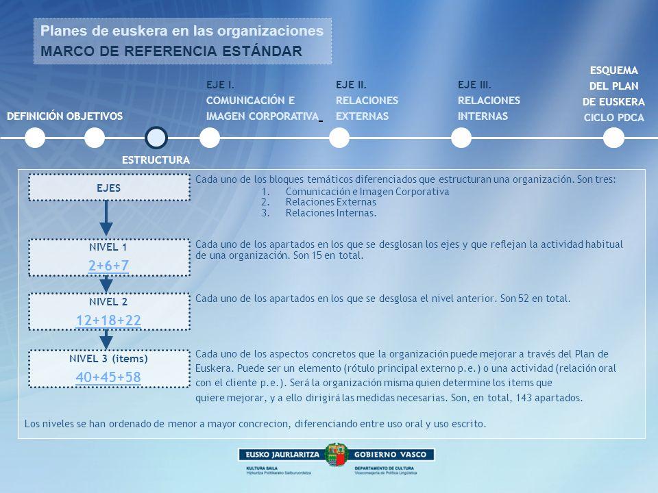 Planes de euskera en las organizaciones MARCO DE REFERENCIA ESTÁNDAR