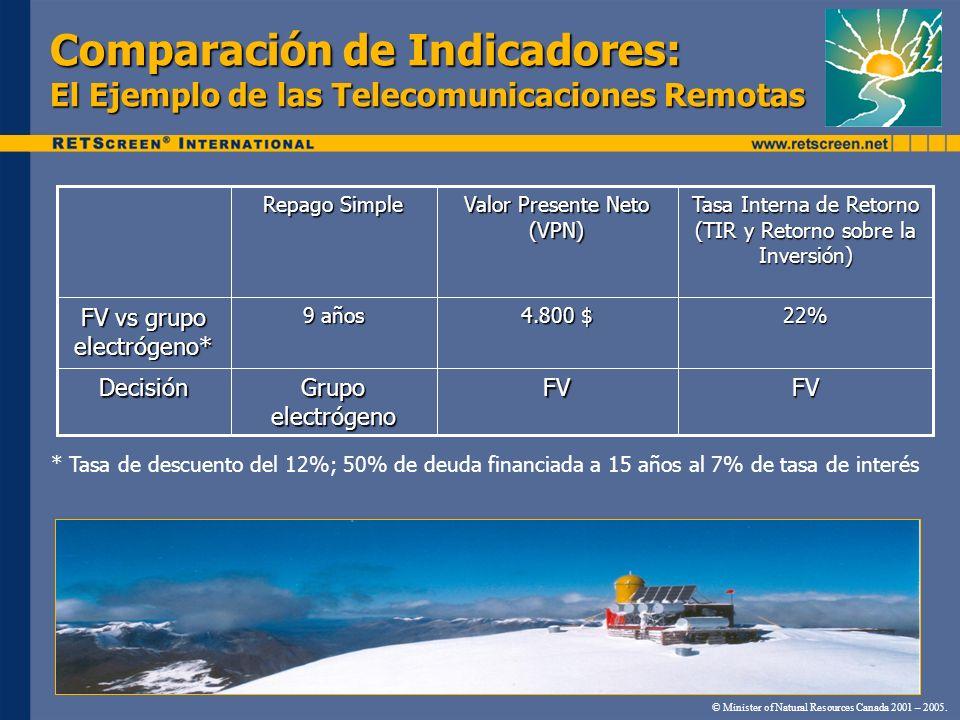 Comparación de Indicadores: El Ejemplo de las Telecomunicaciones Remotas