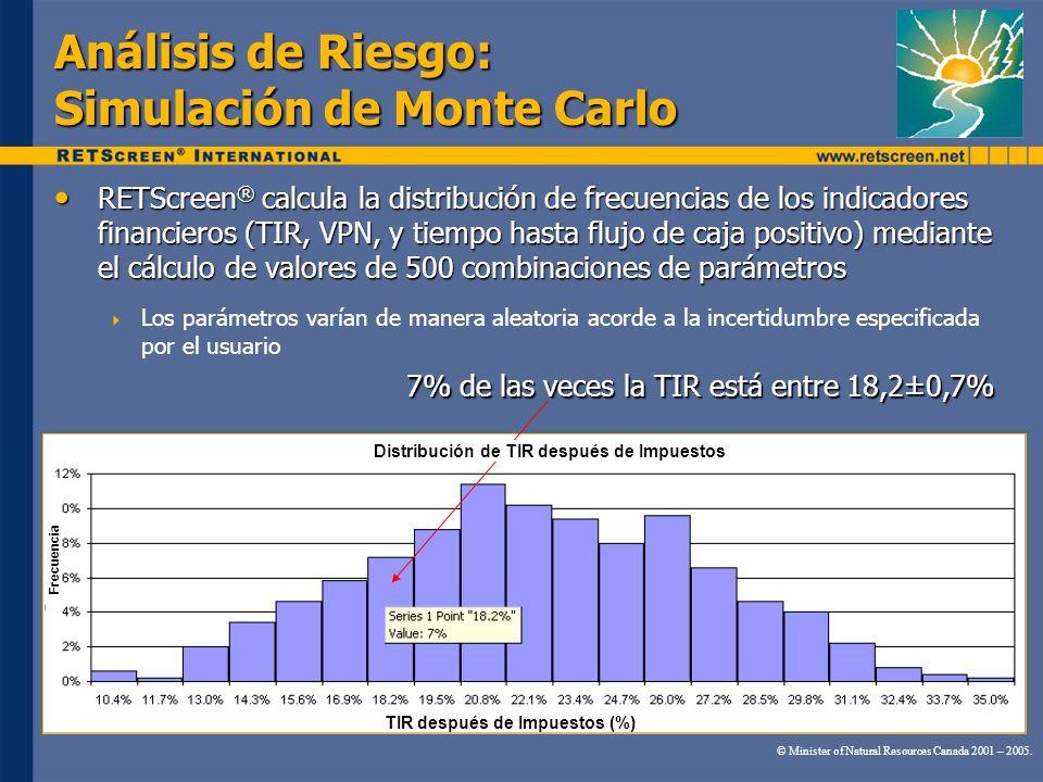 Análisis de Riesgo: Simulación de Monte Carlo