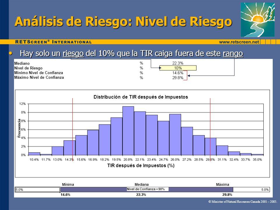 Análisis de Riesgo: Nivel de Riesgo