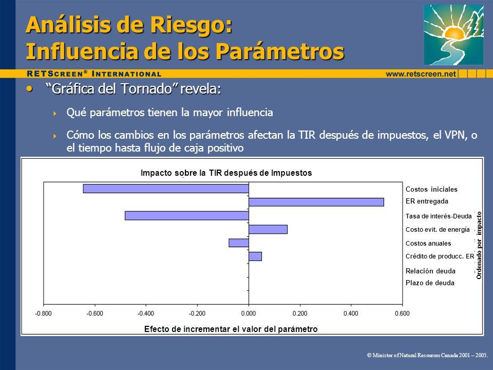 Análisis de Riesgo: Influencia de los Parámetros
